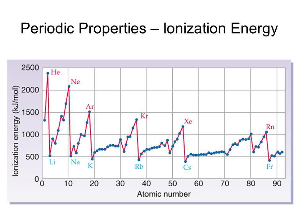 Periodic Properties – Ionization Energy