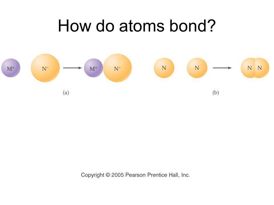 How do atoms bond?