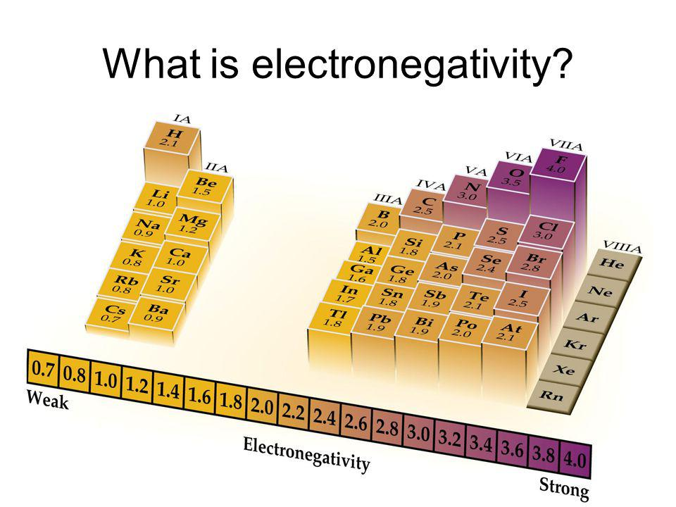 What is electronegativity?