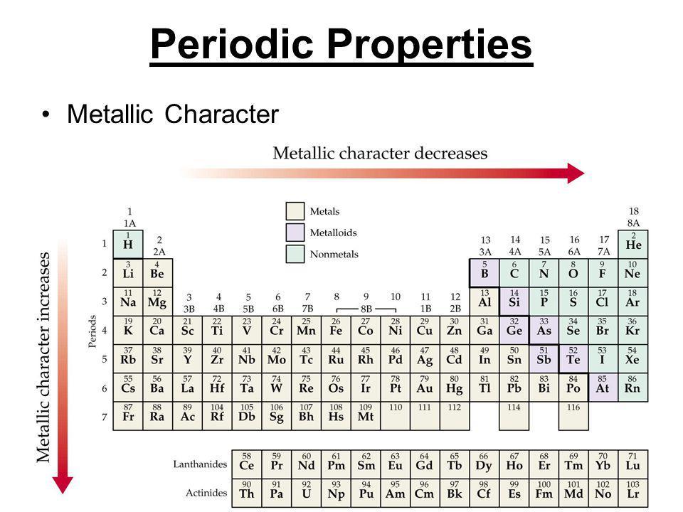 Periodic Properties Metallic Character