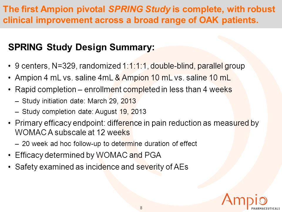 8 The first Ampion pivotal SPRING Study is complete, with robust clinical improvement across a broad range of OAK patients.
