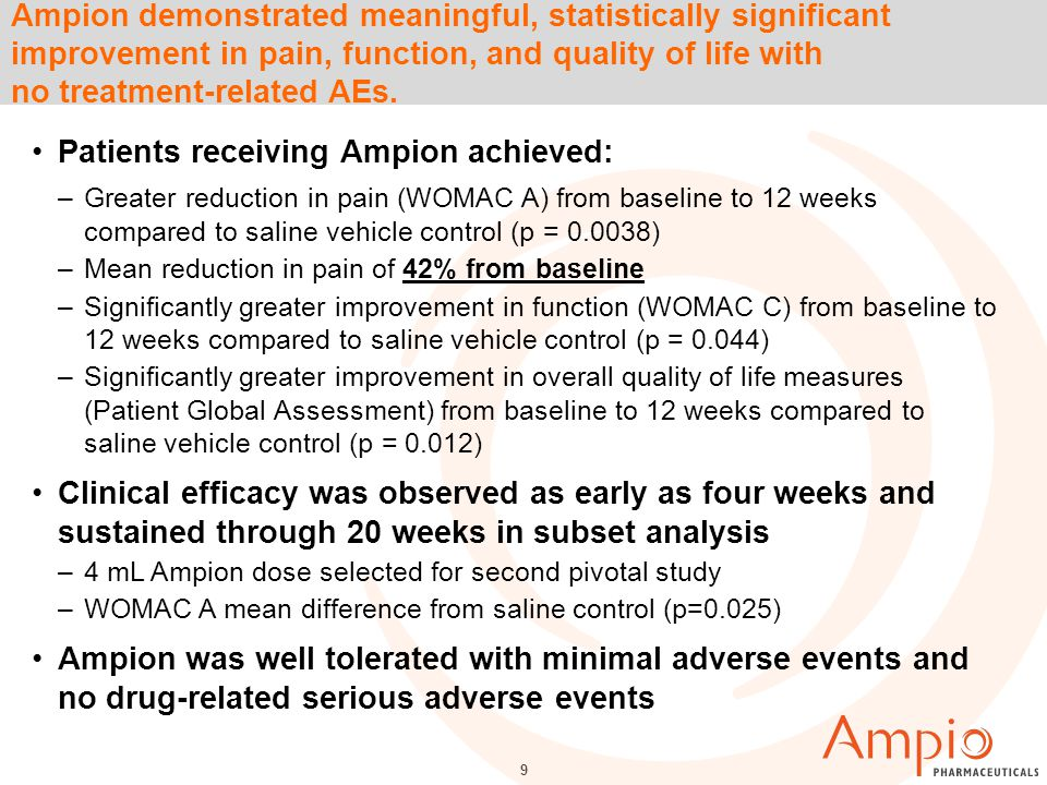 Ampion demonstrated meaningful, statistically significant improvement in pain, function, and quality of life with no treatment-related AEs.