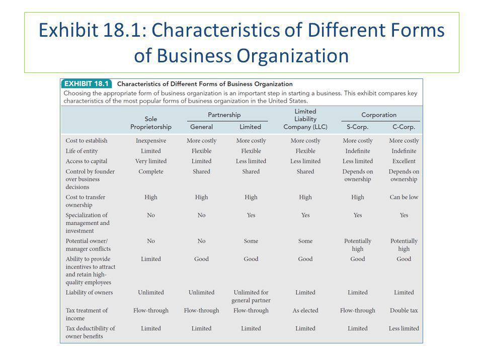 Exhibit 18.1: Characteristics of Different Forms of Business Organization