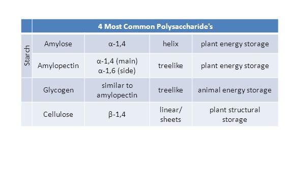 4 Most Common Polysaccharide's Starch Amyloseα-1,4helixplant energy storage Amylopectin α-1,4 (main) α-1,6 (side) treelikeplant energy storage Glycoge