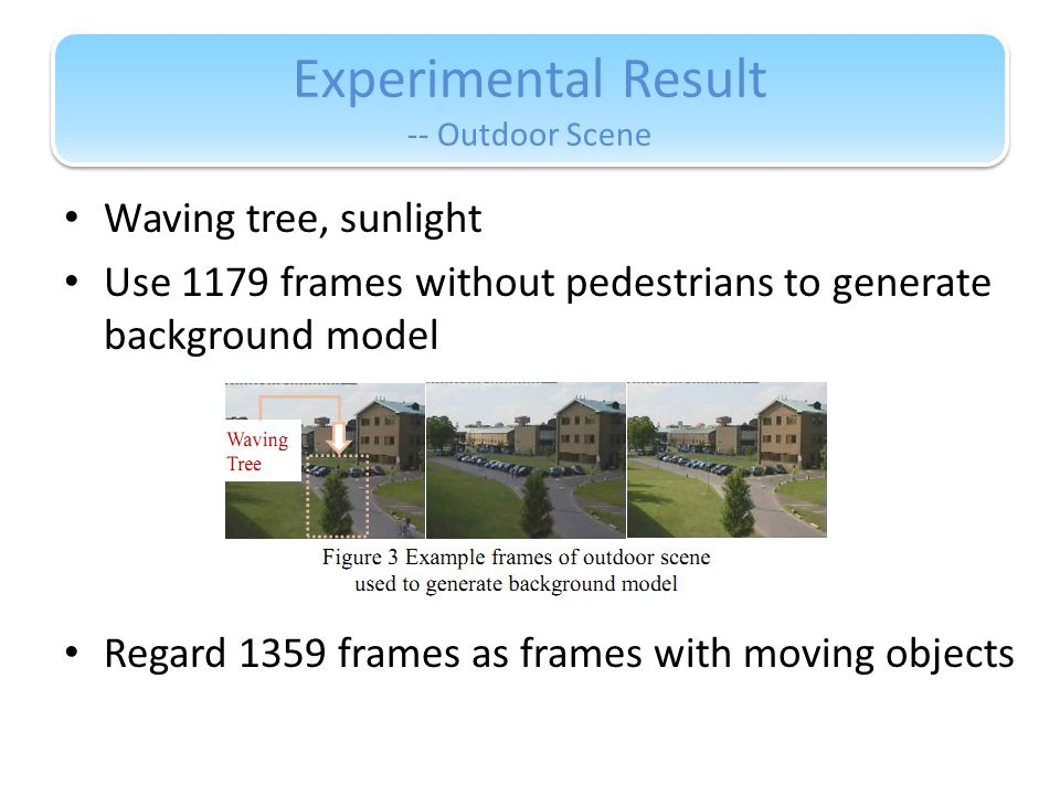 Experimental Result -- Outdoor Scene Waving tree, sunlight Use 1179 frames without pedestrians to generate background model Regard 1359 frames as frames with moving objects