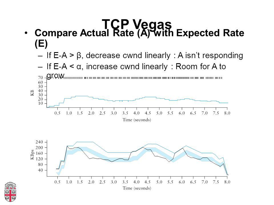 TCP Vegas Compare Actual Rate (A) with Expected Rate (E) –If E-A > β, decrease cwnd linearly : A isn't responding –If E-A < α, increase cwnd linearly : Room for A to grow