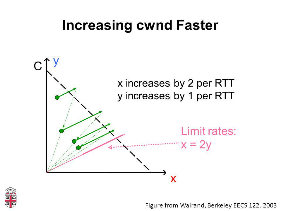 Increasing cwnd Faster Limit rates: x = 2y C x y x increases by 2 per RTT y increases by 1 per RTT Figure from Walrand, Berkeley EECS 122, 2003
