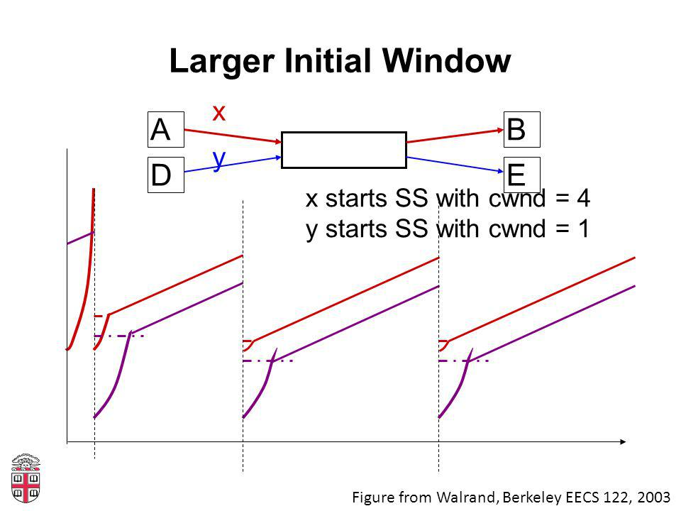 Larger Initial Window AB x DE y x starts SS with cwnd = 4 y starts SS with cwnd = 1 Figure from Walrand, Berkeley EECS 122, 2003