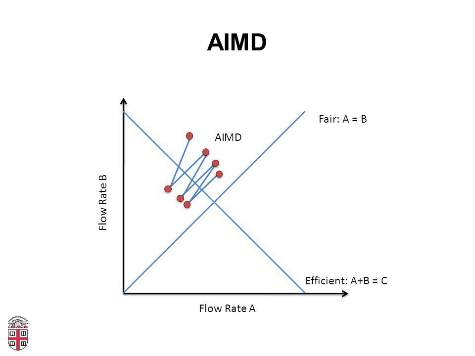 AIMD Flow Rate A Flow Rate B Fair: A = B Efficient: A+B = C AI MD