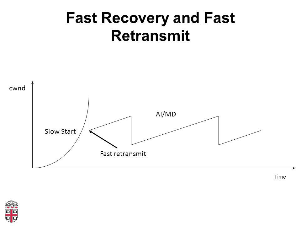 Fast Recovery and Fast Retransmit Time cwnd Slow Start AI/MD Fast retransmit
