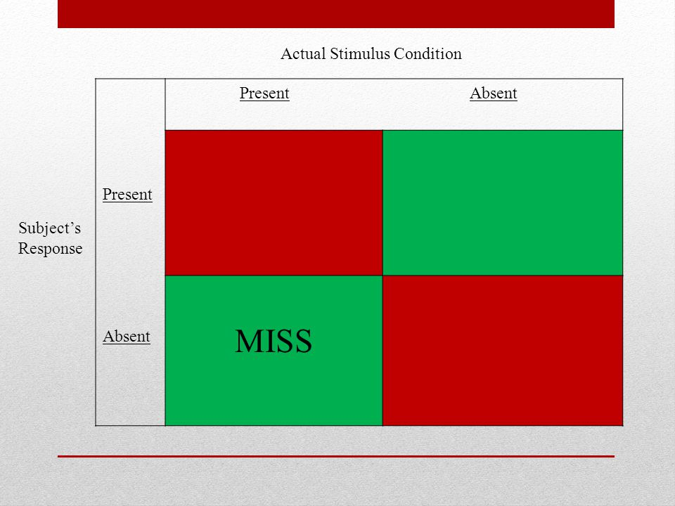 Present Absent Present Absent MISS Subject's Response Actual Stimulus Condition