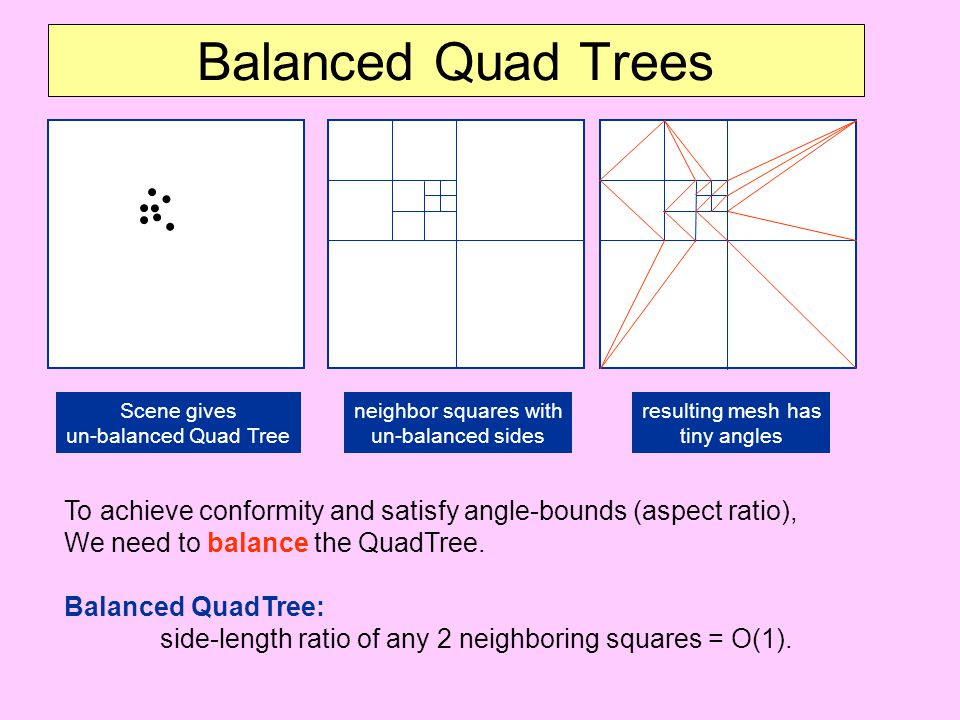 Balanced Quad Trees Scene gives un-balanced Quad Tree neighbor squares with un-balanced sides resulting mesh has tiny angles To achieve conformity and
