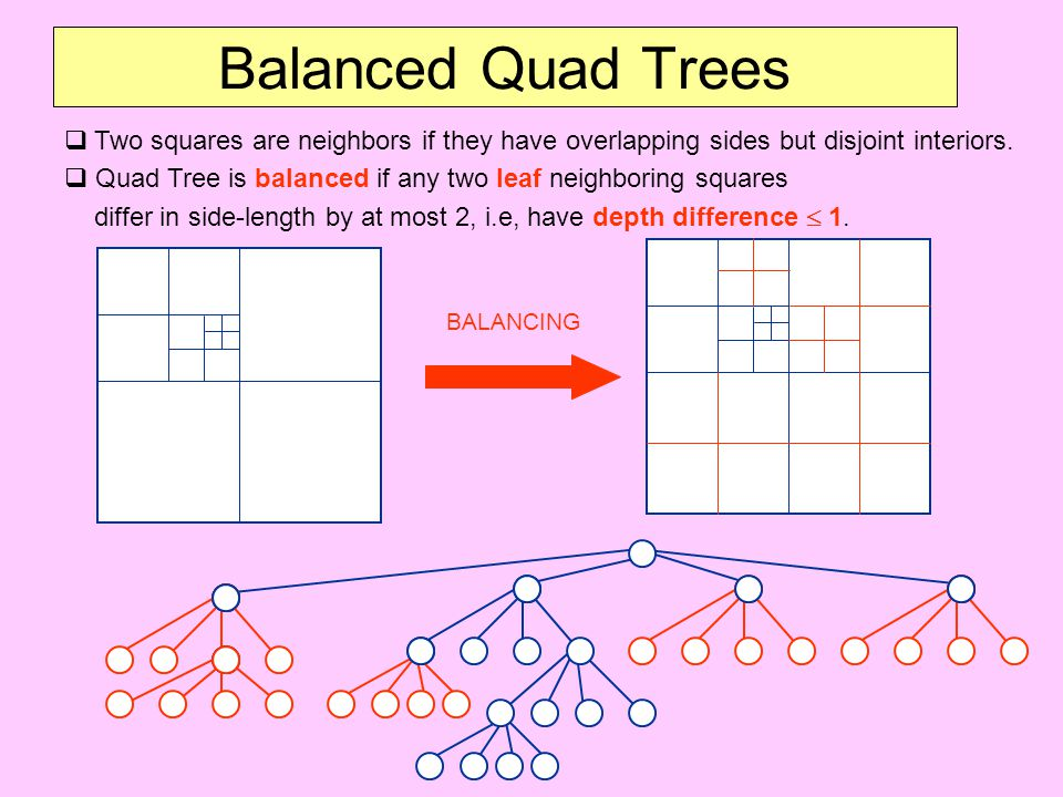 Balanced Quad Trees  Two squares are neighbors if they have overlapping sides but disjoint interiors.  Quad Tree is balanced if any two leaf neighbo