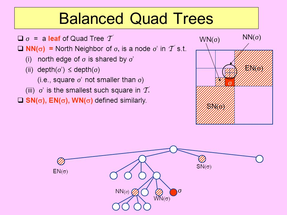 Balanced Quad Trees   = a leaf of Quad Tree T  NN(  ) = North Neighbor of  is a node  ' in T s.t. (i) north edge of  is shared by  ' (ii) d