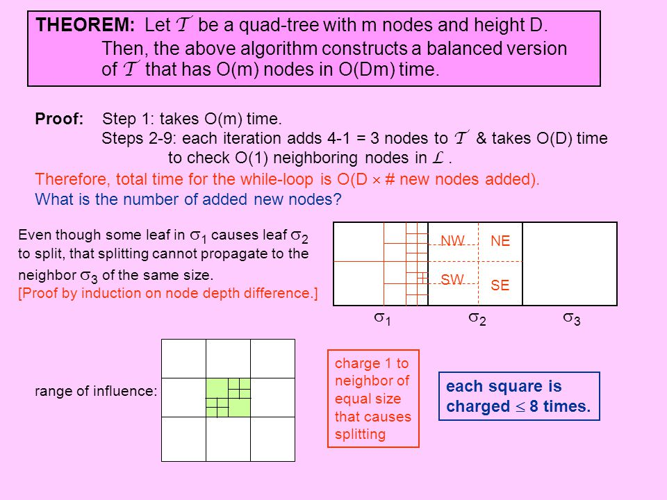 THEOREM: Let T be a quad-tree with m nodes and height D. Then, the above algorithm constructs a balanced version of T that has O(m) nodes in O(Dm) tim