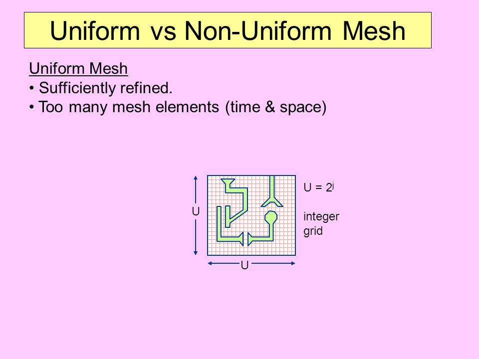 Uniform vs Non-Uniform Mesh Uniform Mesh Sufficiently refined.