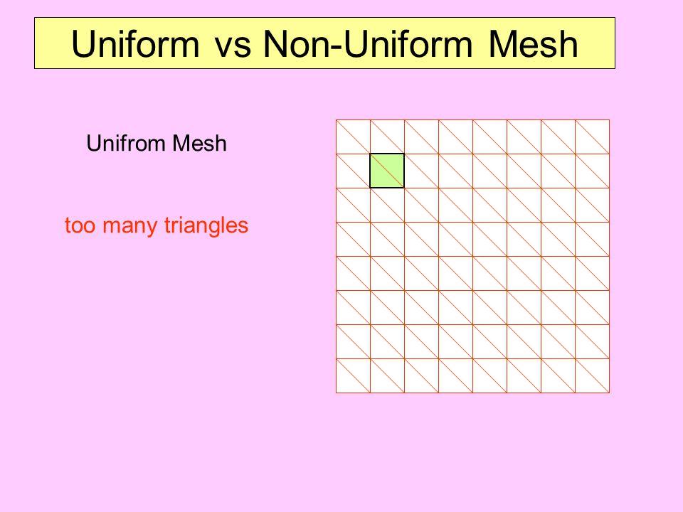 Uniform vs Non-Uniform Mesh Unifrom Mesh too many triangles