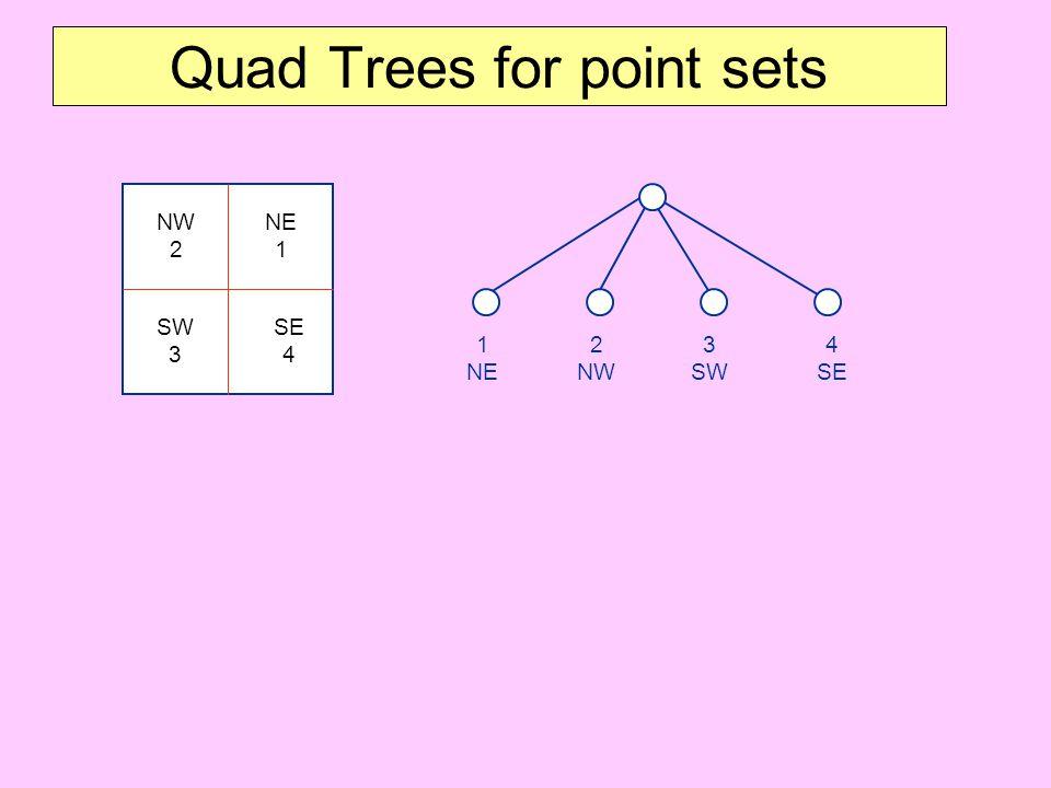 Quad Trees for point sets NE 1 NW 2 SE 4 SW 3 1 NE 2 NW 4 SE 3 SW