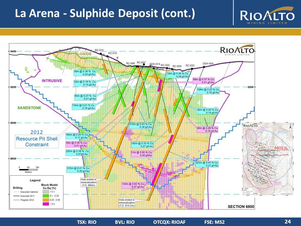 TSX: RIO BVL: RIO OTCQX: RIOAF FSE: MS2 La Arena - Sulphide Deposit (cont.) 24 6800 N 2012