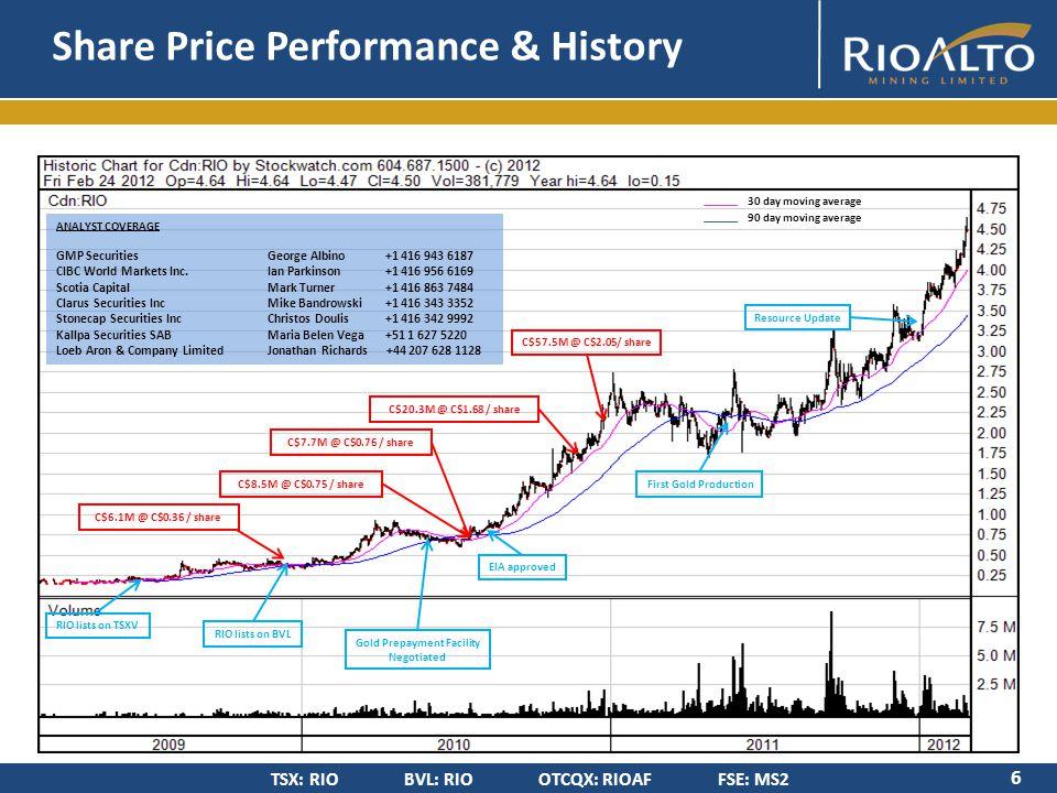 TSX: RIO BVL: RIO OTCQX: RIOAF FSE: MS2 Asset Portfolio 7 Rio Alto Mining – 27,000 hectares La Arena Project – 1000 hectares Measured & Indicated:3.9 M oz Au & 2.0 Bn lbs Cu Inferred:2.2 M oz Au & 2.1 Bn lbs Cu numbers rounded – updated Jan 2012 Oxides (720 ha) Au Only 57M mt Reserve Au Grade: 0.44 g/t Au Prod: 634k oz - 7 yrs 50K -60Koz in 2011 100K oz/yr 2012-2017 Capex: $ 51M (incl.