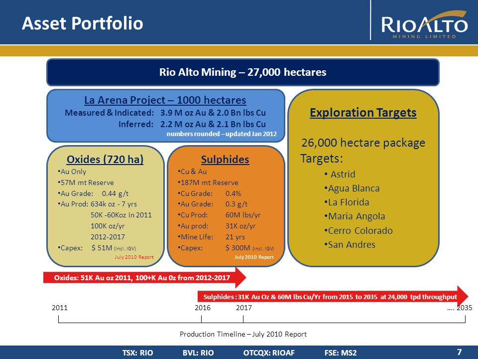 TSX: RIO BVL: RIO OTCQX: RIOAF FSE: MS2 First gold oxide production achieved May 6, 2011 634K oz gold projected over 7 years (July 2010 Report projection) Mine production at 24,000 tpd – expansion to 36,000tpd by H2, 2012 Potential value lift from sulphide feasibility study – timing: H1, 2013 La Arena Cu/Au sulphide feasibility study drilling continues Cu & Au production from sulphides projected for 2016 Multiple gold oxide targets, some with reconnaissance drilling Refer to Coffey Mining Technical Report conclusions section 1.13 Why Invest in Rio Alto.