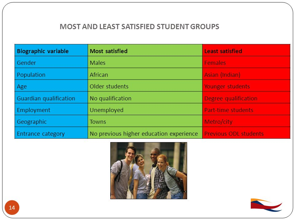 MOST AND LEAST SATISFIED STUDENT GROUPS 14 Biographic variableMost satisfiedLeast satisfied GenderMalesFemales PopulationAfricanAsian (Indian) AgeOlder studentsYounger students Guardian qualificationNo qualificationDegree qualification EmploymentUnemployedPart-time students GeographicTownsMetro/city Entrance categoryNo previous higher education experiencePrevious ODL students