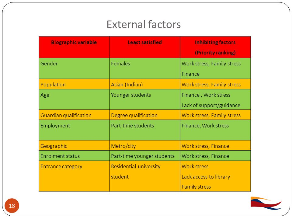 External factors 16 Biographic variableLeast satisfied Inhibiting factors (Priority ranking) GenderFemales Work stress, Family stress Finance PopulationAsian (Indian)Work stress, Family stress AgeYounger students Finance, Work stress Lack of support/guidance Guardian qualificationDegree qualificationWork stress, Family stress EmploymentPart-time students Finance, Work stress GeographicMetro/cityWork stress, Finance Enrolment statusPart-time younger studentsWork stress, Finance Entrance categoryResidential university student Work stress Lack access to library Family stress