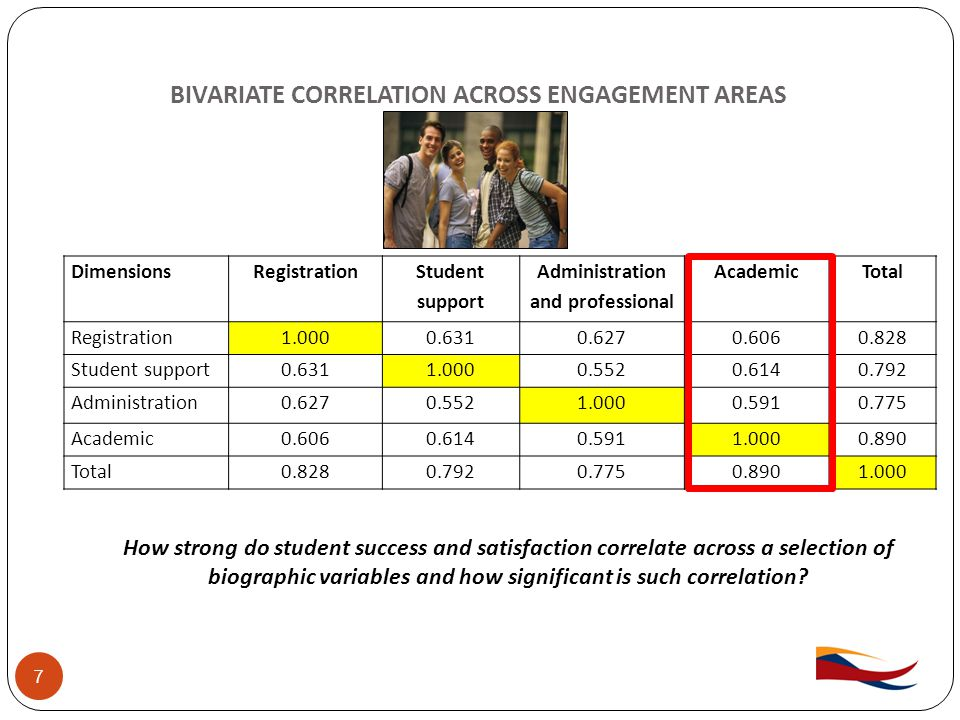 BIVARIATE CORRELATION ACROSS ENGAGEMENT AREAS 7 DimensionsRegistration Student support Administration and professional AcademicTotal Registration1.0000.6310.6270.6060.828 Student support0.6311.0000.5520.6140.792 Administration0.6270.5521.0000.5910.775 Academic0.6060.6140.5911.0000.890 Total0.8280.7920.7750.8901.000 How strong do student success and satisfaction correlate across a selection of biographic variables and how significant is such correlation?