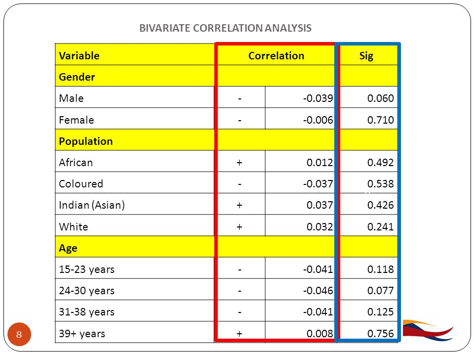 BIVARIATE CORRELATION ANALYSIS 8 VariableCorrelation Sig Gender Male--0.0390.060 Female--0.0060.710 Population African+0.0120.492 Coloured--0.0370.538 Indian (Asian)+0.0370.426 White+0.0320.241 Age 15-23 years--0.0410.118 24-30 years--0.0460.077 31-38 years--0.0410.125 39+ years+0.0080.756 0