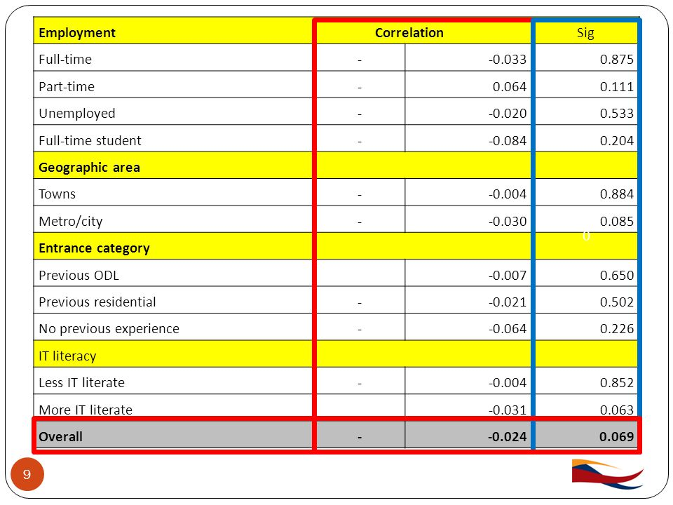9 EmploymentCorrelationSig Full-time--0.0330.875 Part-time-0.0640.111 Unemployed--0.0200.533 Full-time student--0.0840.204 Geographic area Towns--0.0040.884 Metro/city--0.0300.085 Entrance category Previous ODL-0.0070.650 Previous residential--0.0210.502 No previous experience--0.0640.226 IT literacy Less IT literate--0.0040.852 More IT literate-0.0310.063 Overall--0.0240.069 0