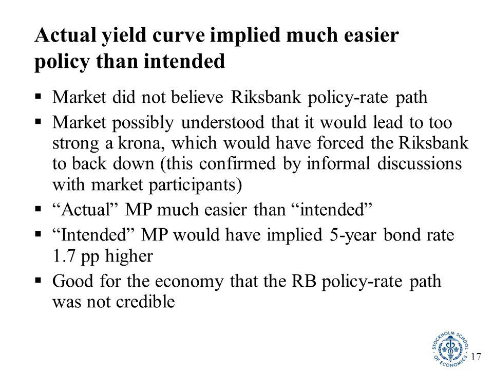 17 Actual yield curve implied much easier policy than intended  Market did not believe Riksbank policy-rate path  Market possibly understood that it