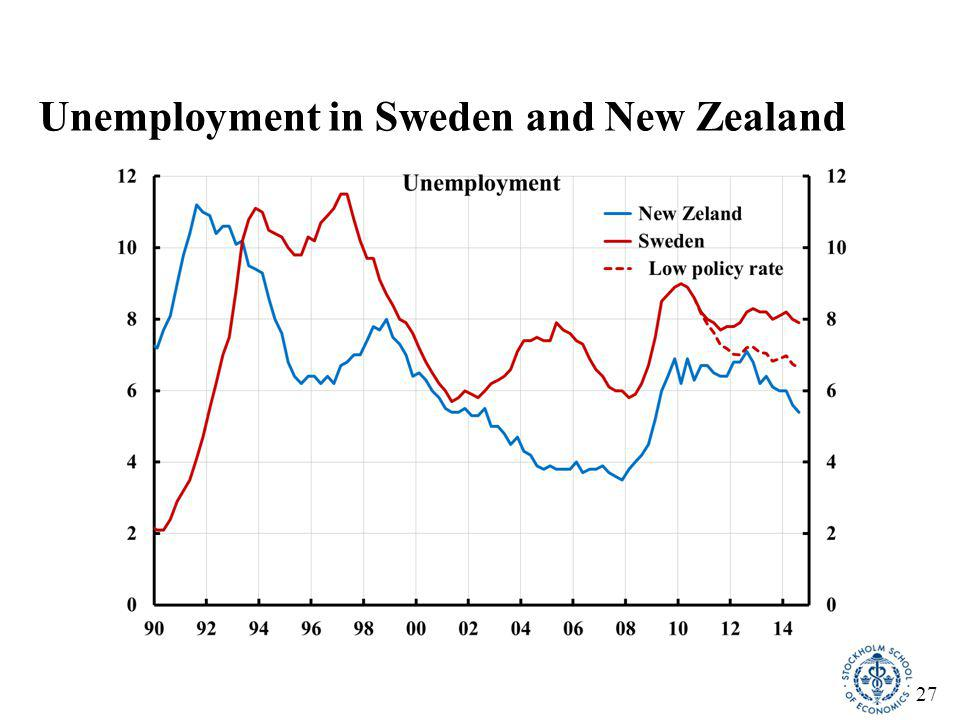 27 Unemployment in Sweden and New Zealand