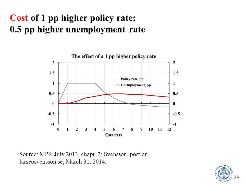 29 Cost of 1 pp higher policy rate: 0.5 pp higher unemployment rate Source: MPR July 2013, chapt. 2; Svensson, post on larseosvensson.se, March 31, 20