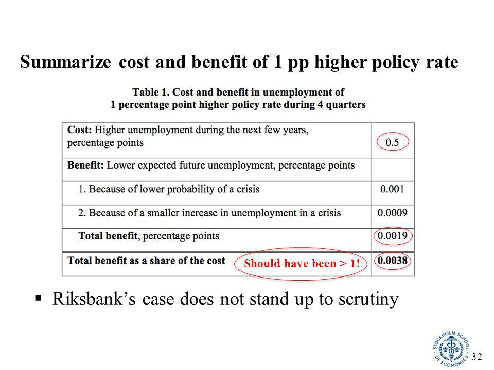 32 Summarize cost and benefit of 1 pp higher policy rate  Riksbank's case does not stand up to scrutiny Should have been > 1!