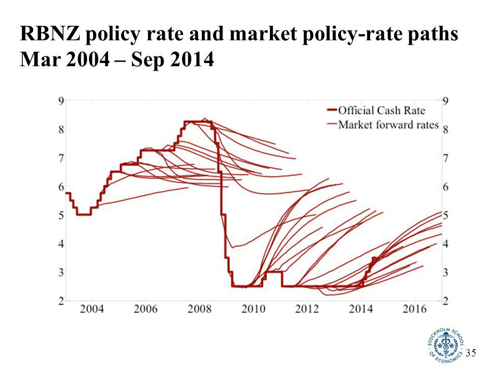 35 RBNZ policy rate and market policy-rate paths Mar 2004 – Sep 2014