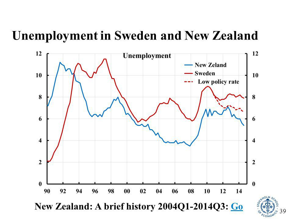 39 Unemployment in Sweden and New Zealand New Zealand: A brief history 2004Q1-2014Q3: GoGo