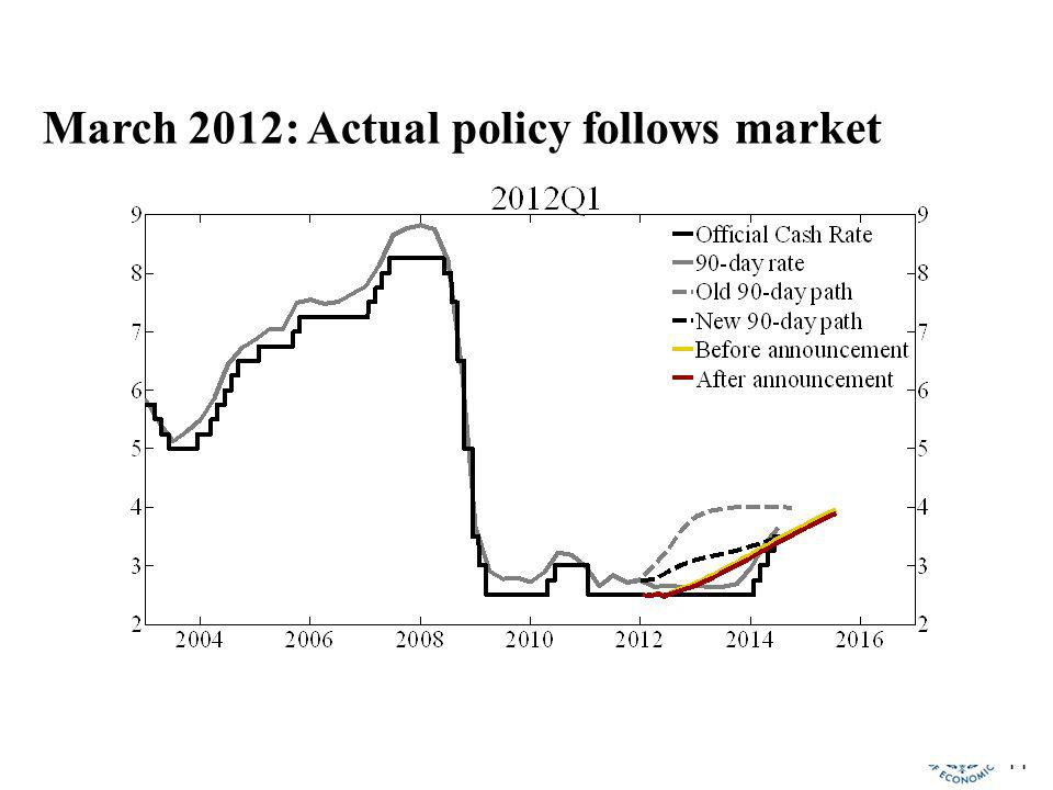44 March 2012: Actual policy follows market