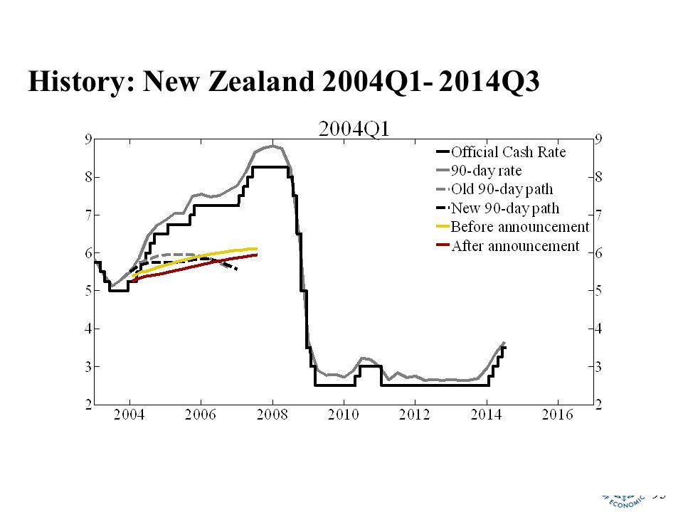 93 History: New Zealand 2004Q1- 2014Q3