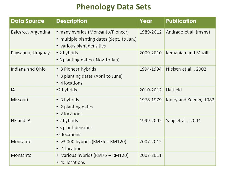Data SourceDescriptionYearPublication Balcarce, Argentina many hybrids (Monsanto/Pioneer) multiple planting dates (Sept. to Jan.) various plant densit
