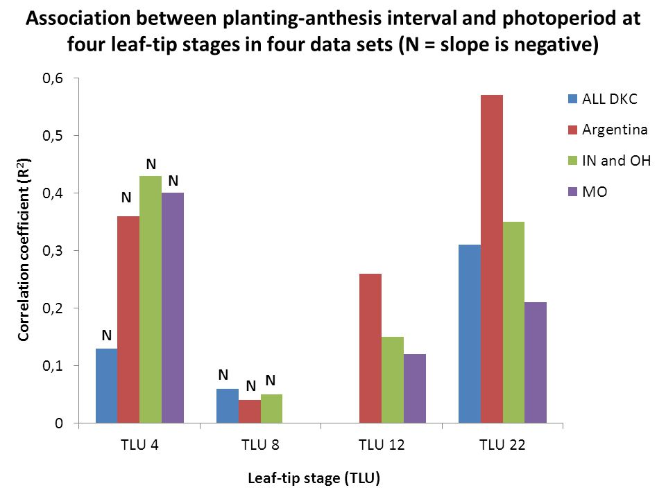 N N N N N N N Association between planting-anthesis interval and photoperiod at four leaf-tip stages in four data sets (N = slope is negative)