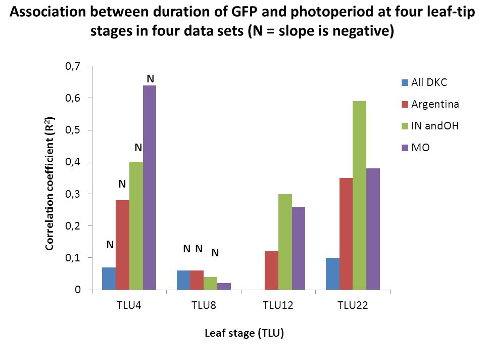 Association between duration of GFP and photoperiod at four leaf-tip stages in four data sets (N = slope is negative) N N NN N N N
