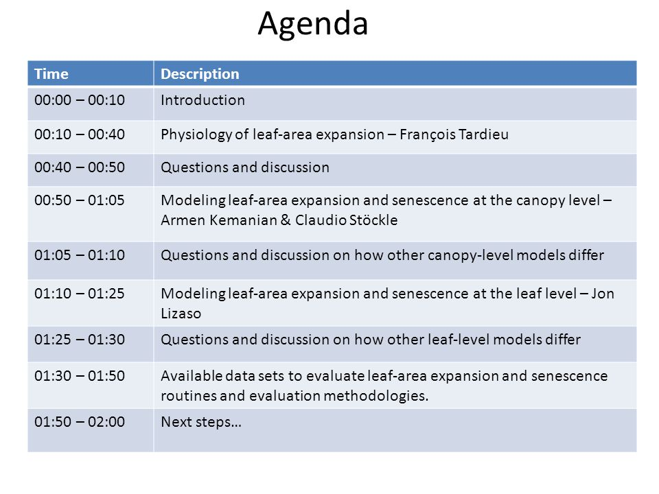 Agenda TimeDescription 00:00 – 00:10Introduction 00:10 – 00:40Physiology of leaf-area expansion – François Tardieu 00:40 – 00:50Questions and discussion 00:50 – 01:05Modeling leaf-area expansion and senescence at the canopy level – Armen Kemanian & Claudio Stöckle 01:05 – 01:10Questions and discussion on how other canopy-level models differ 01:10 – 01:25Modeling leaf-area expansion and senescence at the leaf level – Jon Lizaso 01:25 – 01:30Questions and discussion on how other leaf-level models differ 01:30 – 01:50Available data sets to evaluate leaf-area expansion and senescence routines and evaluation methodologies.