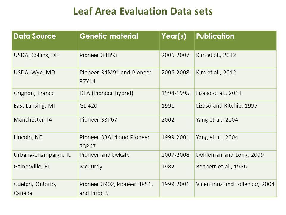 Leaf Area Expansion and Senescence – Plant Density Effect Data from Yang et al., 2004