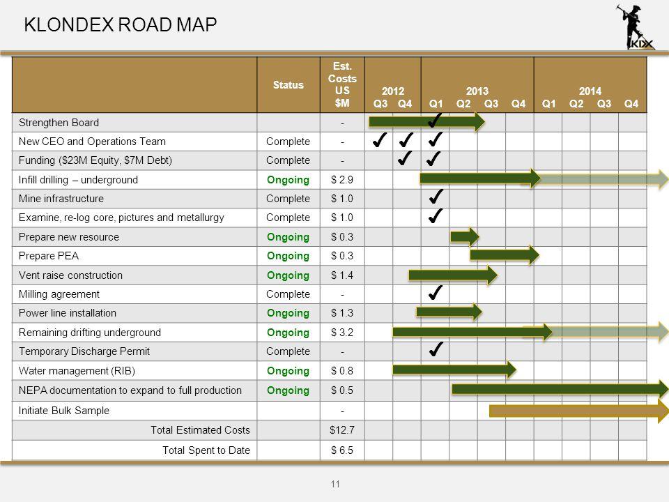 11 KLONDEX ROAD MAP Status Est.
