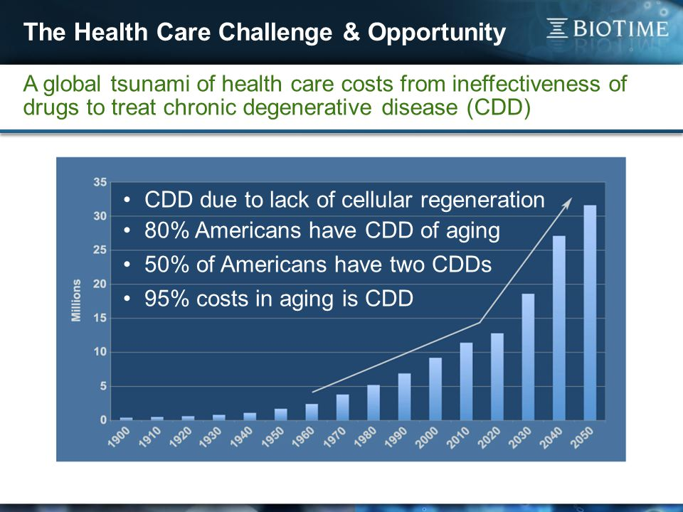 The Health Care Challenge & Opportunity A global tsunami of health care costs from ineffectiveness of drugs to treat chronic degenerative disease (CDD) CDD due to lack of cellular regeneration 80% Americans have CDD of aging 50% of Americans have two CDDs 95% costs in aging is CDD