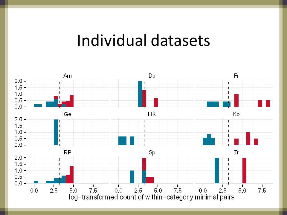 Individual datasets
