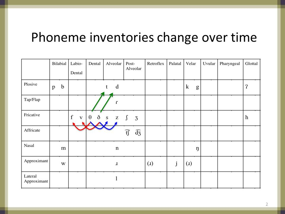 Phoneme inventories change over time 2