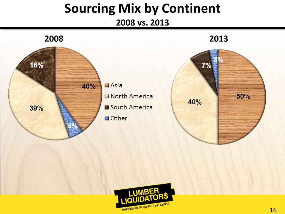 16 Sourcing Mix by Continent 2008 vs. 2013 20082013