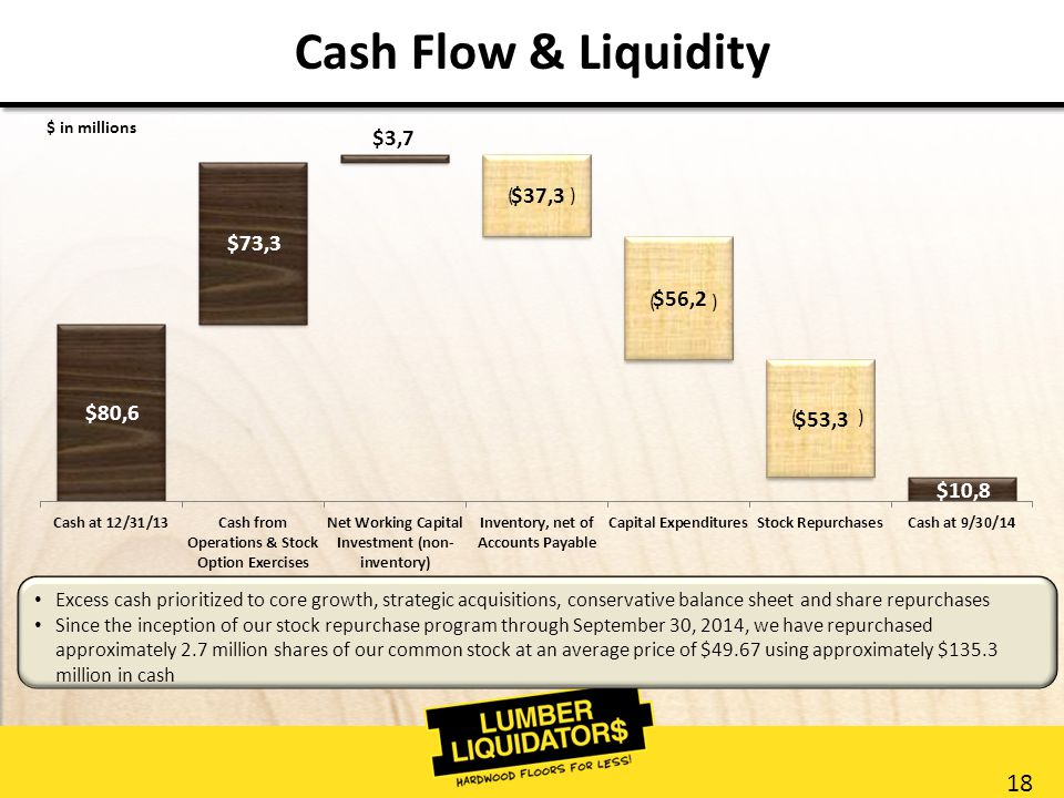 18 Cash Flow & Liquidity Excess cash prioritized to core growth, strategic acquisitions, conservative balance sheet and share repurchases Since the inception of our stock repurchase program through September 30, 2014, we have repurchased approximately 2.7 million shares of our common stock at an average price of $49.67 using approximately $135.3 million in cash ( ) $ in millions ( )