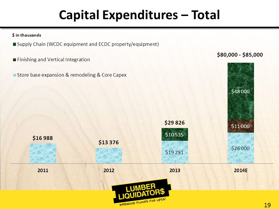 19 Capital Expenditures – Total $ in thousands